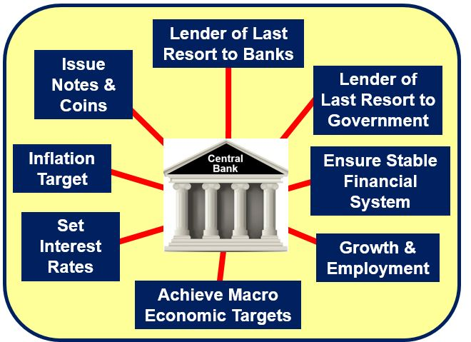 Central banks image result